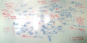 事前に一人で作成したマインドマップ:まとまっているものの、自分の考えの枠にとらわれ、思考の幅が狭まっている。